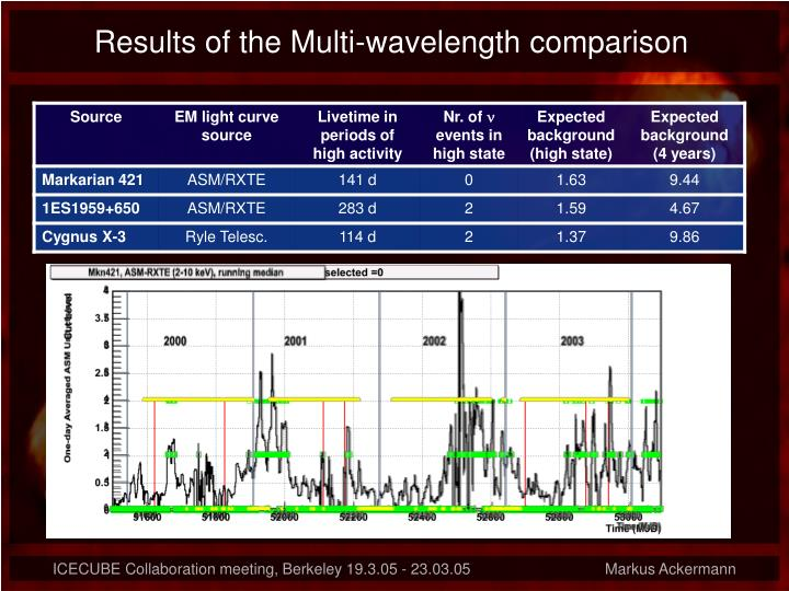 Results of the Multi-wavelength comparison