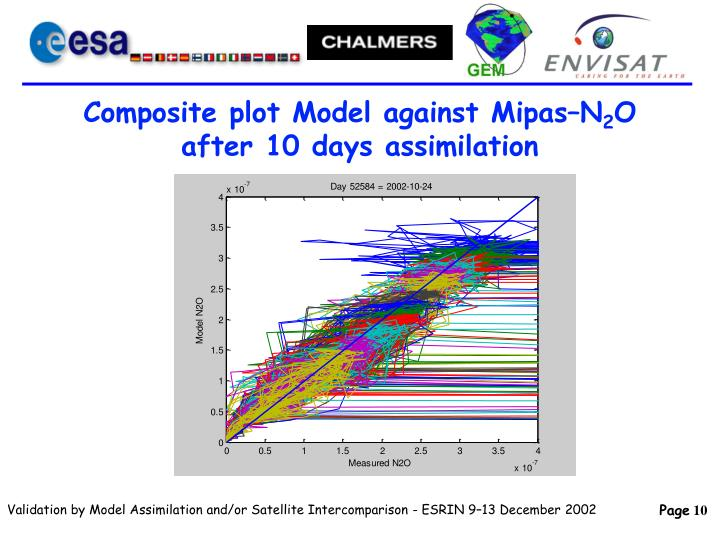 Composite plot Model against Mipas–N