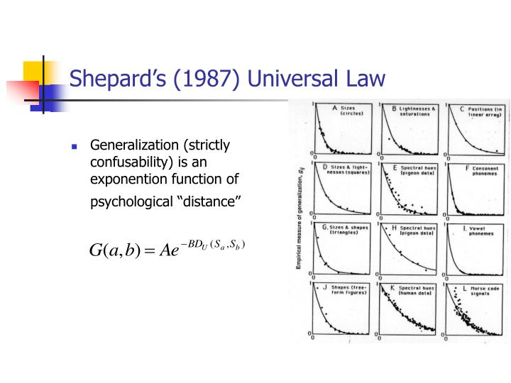 "Generalization (strictly confusability) is an exponention function of psychological ""distance"""