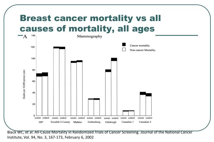 Breast cancer mortality vs all causes of mortality, all ages