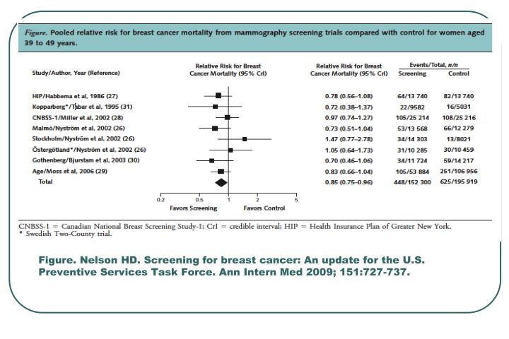Figure. Nelson HD. Screening for breast cancer: An update for the U.S. Preventive Services Task Force. Ann Intern Med 2009; 151:727-737.