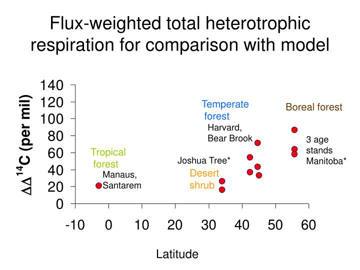 Flux-weighted total heterotrophic respiration for comparison with model