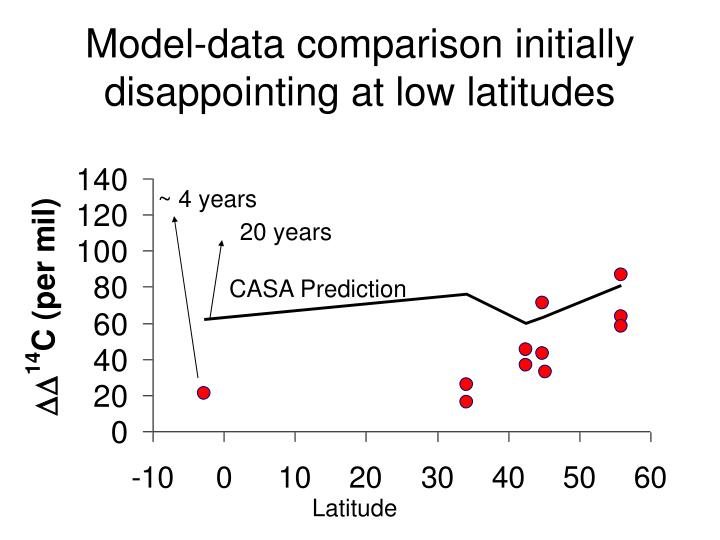 Model-data comparison initially disappointing at low latitudes