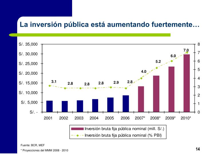 La inversión pública está aumentando fuertemente…