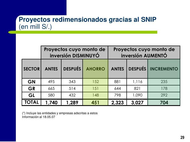 Proyectos redimensionados gracias al SNIP