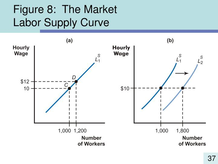 Figure 8:  The Market