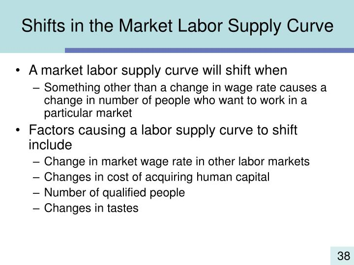 Shifts in the Market Labor Supply Curve
