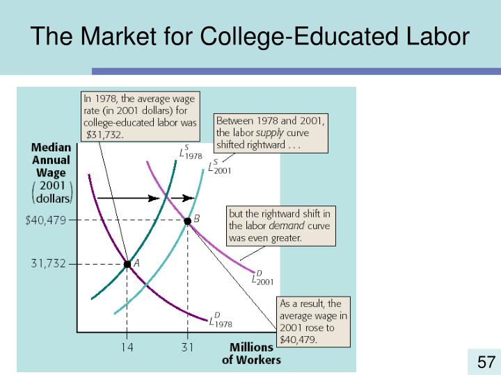The Market for College-Educated Labor