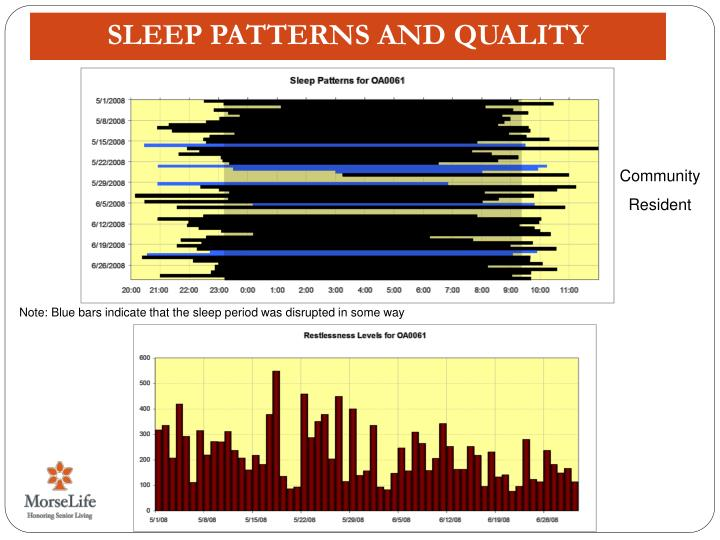 SLEEP PATTERNS AND QUALITY