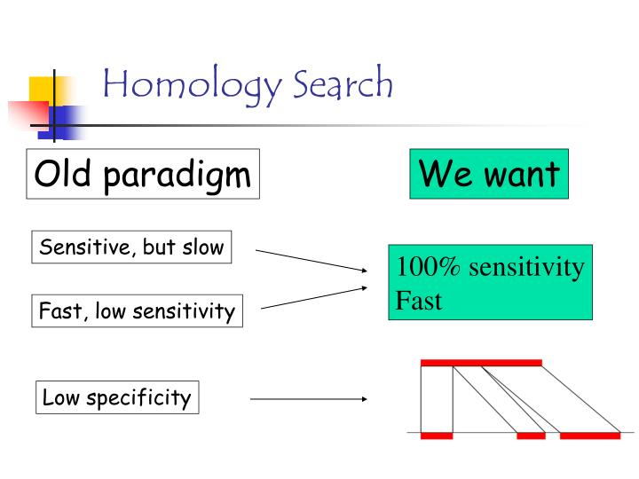 Homology Search