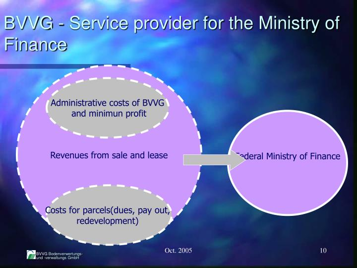BVVG - Service provider for the Ministry of Finance