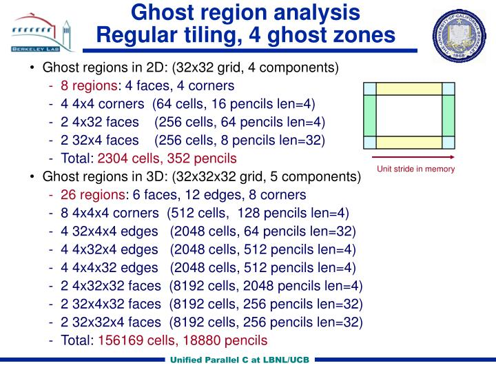 Ghost region analysis