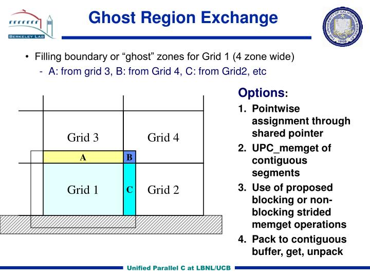 Ghost Region Exchange