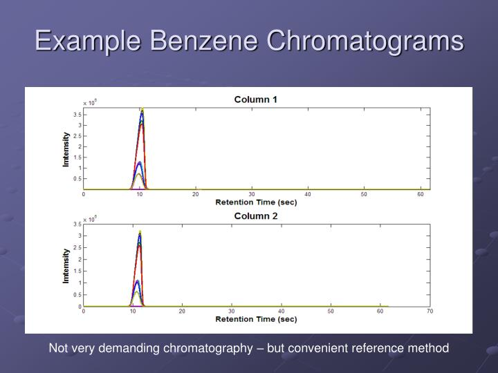 Example Benzene Chromatograms