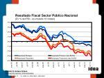 resultado fiscal sector p blico nacional en del pbi acumulado 12 meses