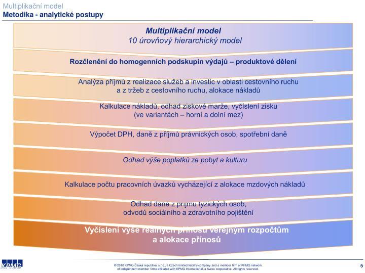 Multiplikační model