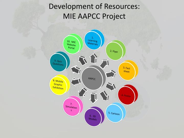 Development of Resources: