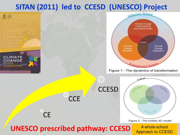 SITAN (2011)  led to  CCESD  (UNESCO) Project