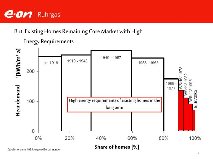 But: Existing Homes Remaining Core Market with High