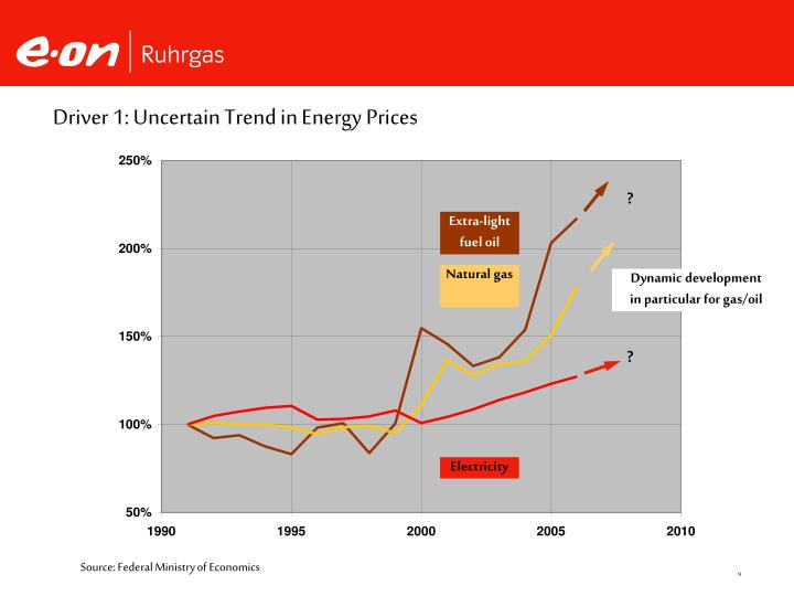 Driver 1: Uncertain Trend in Energy Prices