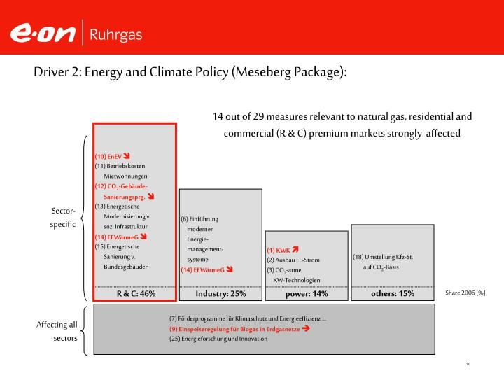Driver 2: Energy and Climate Policy (Meseberg Package):