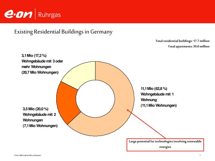 Existing Residential Buildings in Germany
