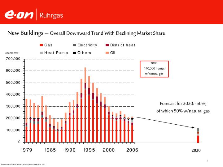 New buildings overall downward trend with declining market share