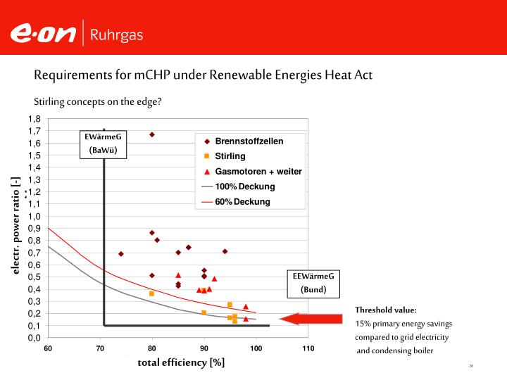 Requirements for mCHP under Renewable Energies Heat Act