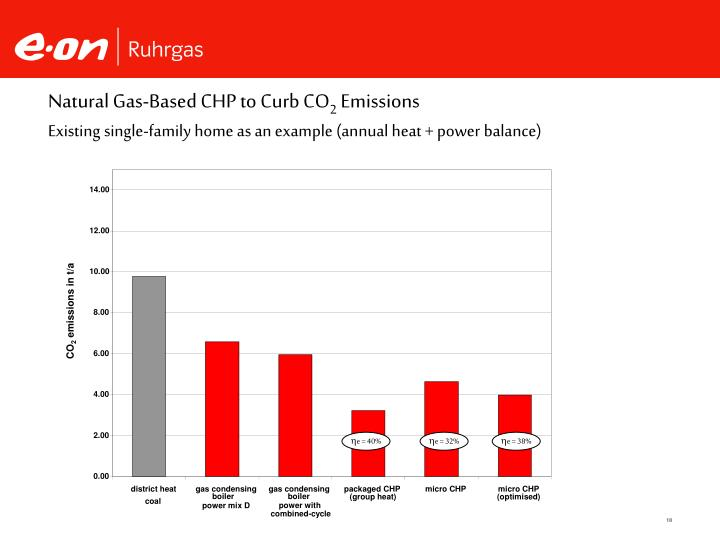 Natural Gas-Based CHP to Curb CO