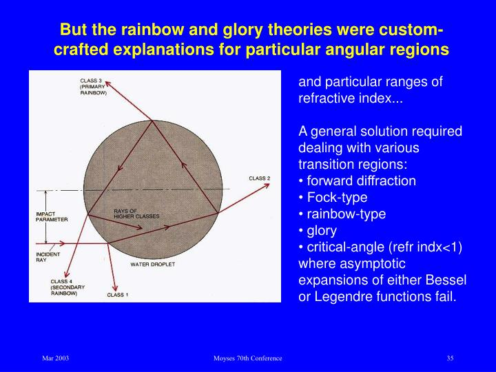But the rainbow and glory theories were custom-crafted explanations for particular angular regions
