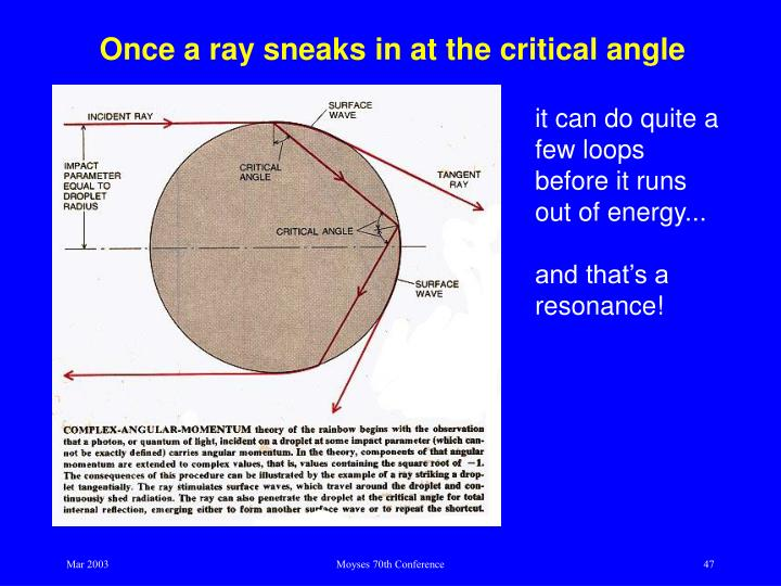 Once a ray sneaks in at the critical angle