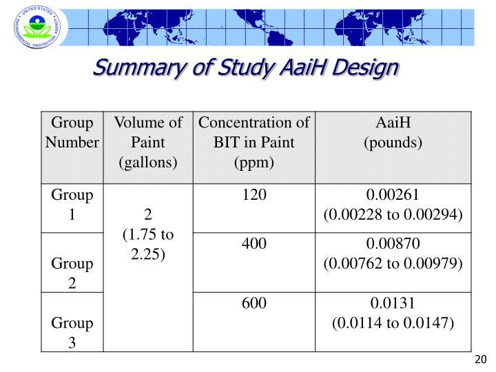 Summary of Study