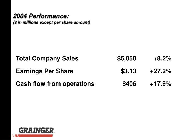 Total Company Sales