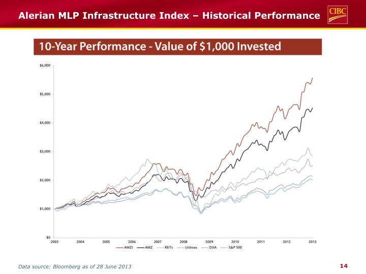 Alerian MLP Infrastructure Index – Historical Performance