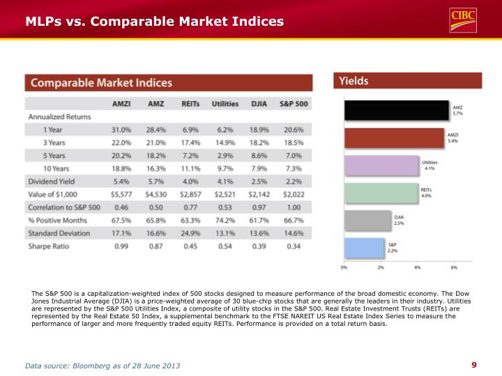 MLPs vs. Comparable Market Indices