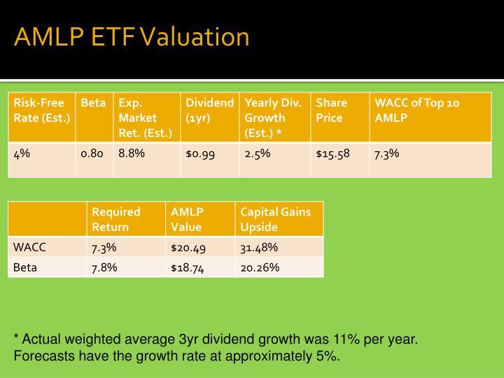AMLP ETF Valuation