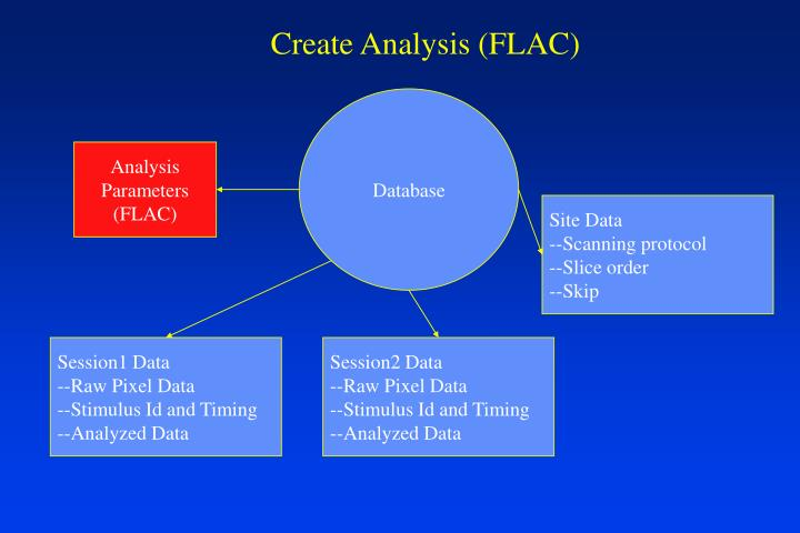 Create Analysis (FLAC)