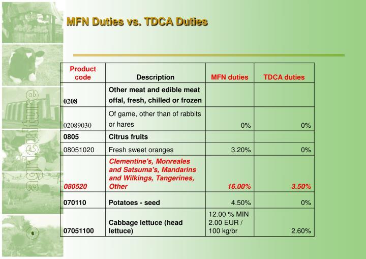 MFN Duties vs. TDCA Duties