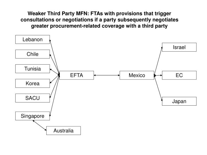 Weaker Third Party MFN: FTAs with provisions that trigger consultations or negotiations if a party subsequently negotiates greater procurement-related coverage with a third party