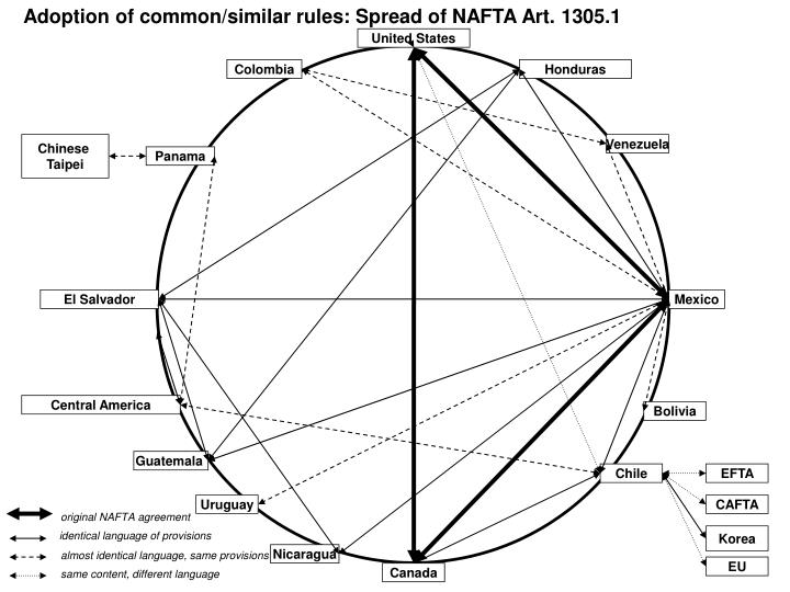Adoption of common/similar rules: Spread of NAFTA Art. 1305.1
