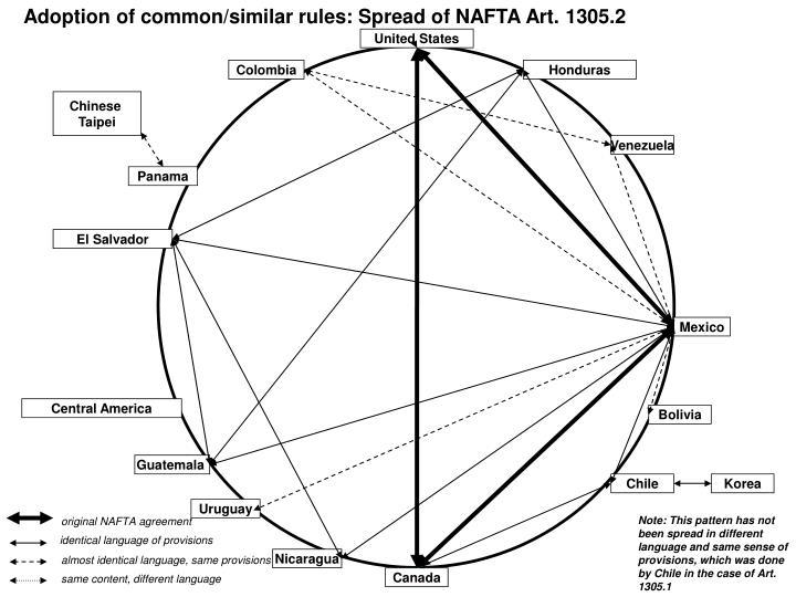 Adoption of common/similar rules: Spread of NAFTA Art. 1305.2