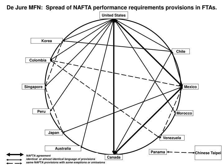 De Jure MFN:  Spread of NAFTA performance requirements provisions in FTAs.