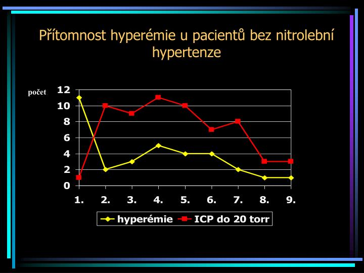 Přítomnost hyperémie u pacientů bez nitrolební hypertenze