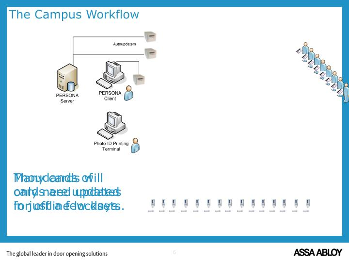 The Campus Workflow