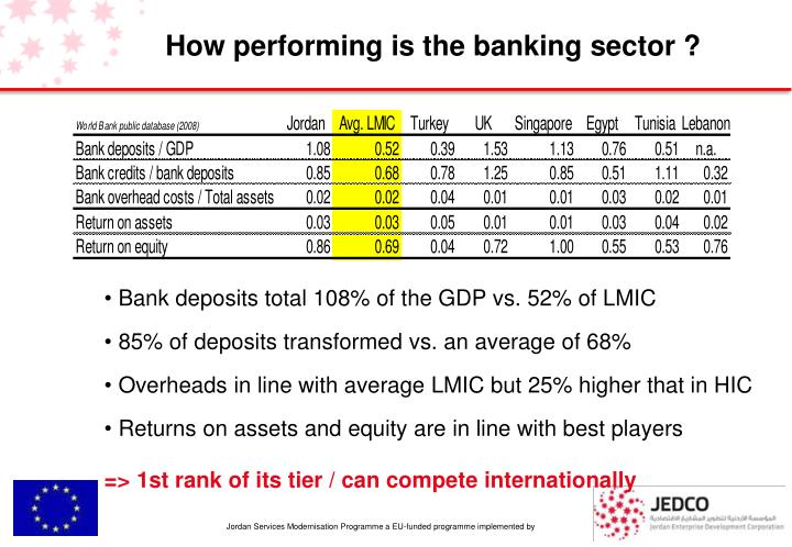 How performing is the banking sector ?