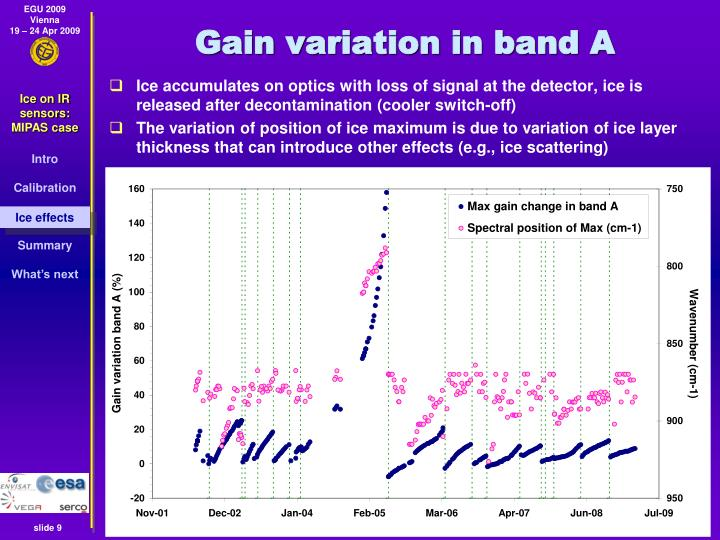 Gain variation in band A