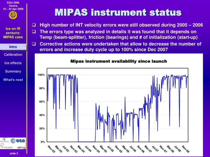 MIPAS instrument status