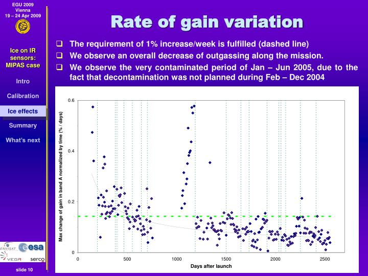Rate of gain variation