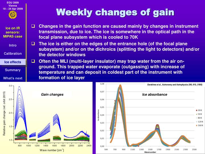 Weekly changes of gain
