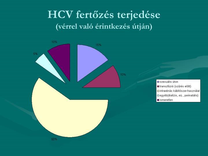 HCV fertőzés terjedése